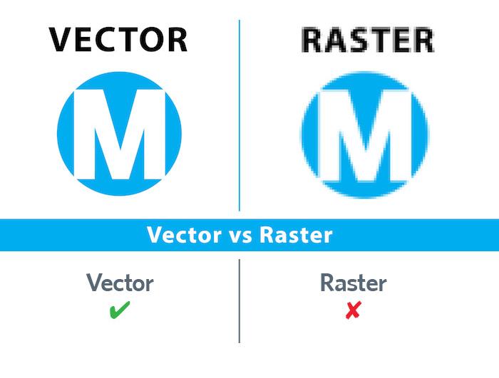 Vector en Raster afbeeldingen